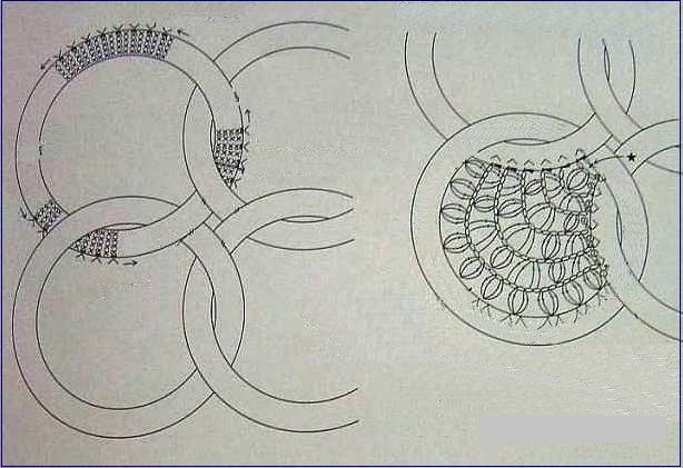 passer med sirkler
